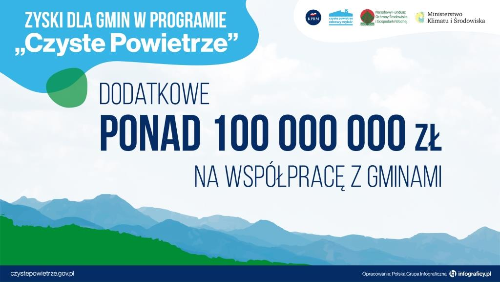 """1000 gmin podpisało już porozumienie wramach programu """"Czyste Powietrze"""""""